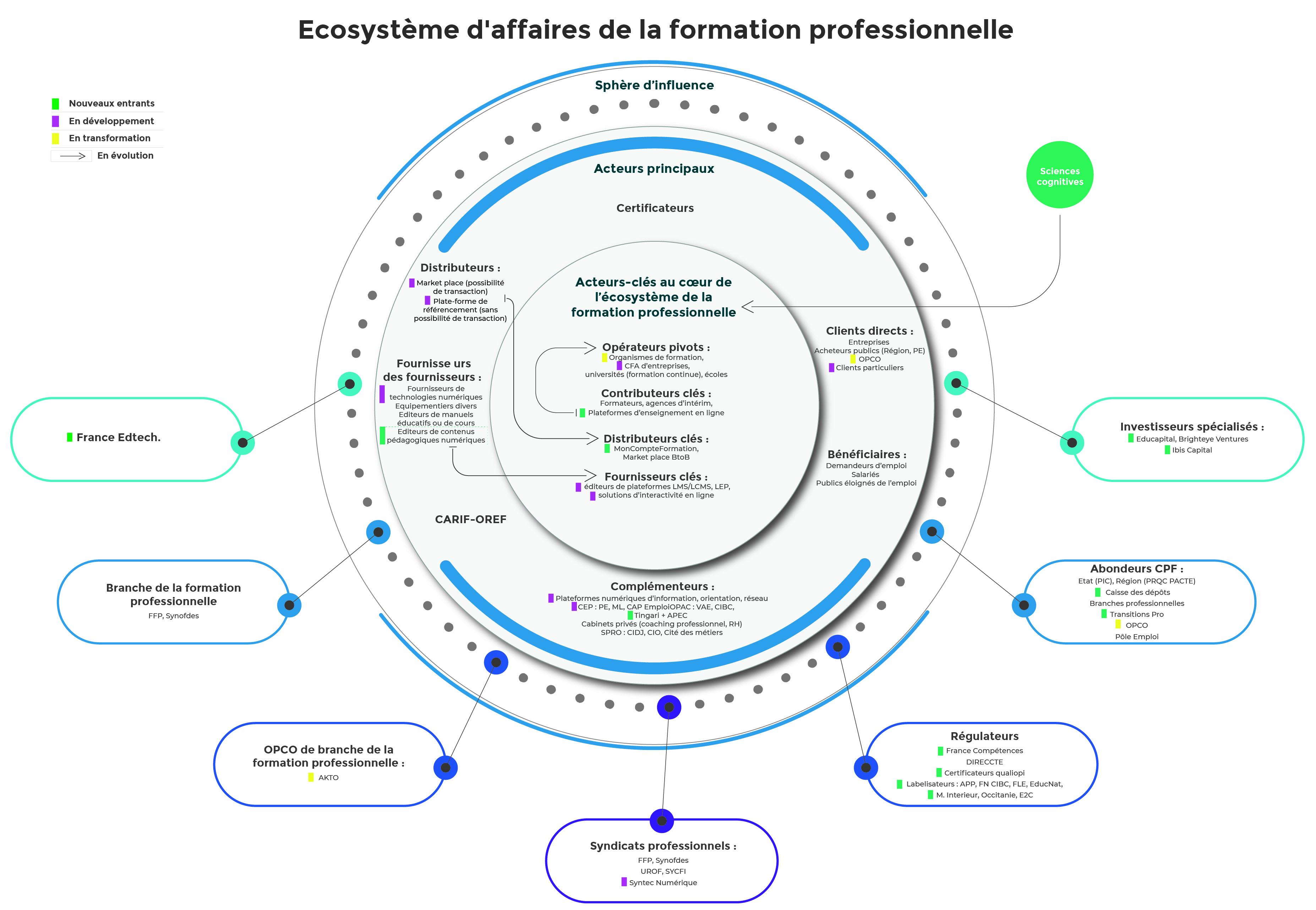 schéma de l'écosystème de la formation professionnelle